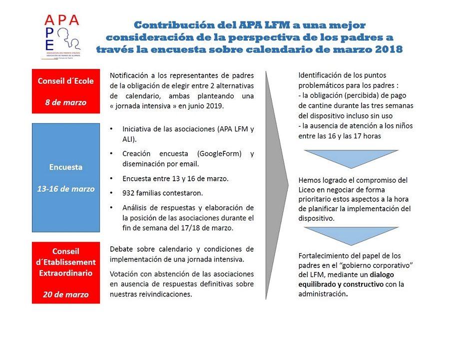 HITOS DEL APA LFM